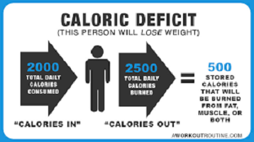 Caloric Deficit How to Burn More Calories Than You're Eating